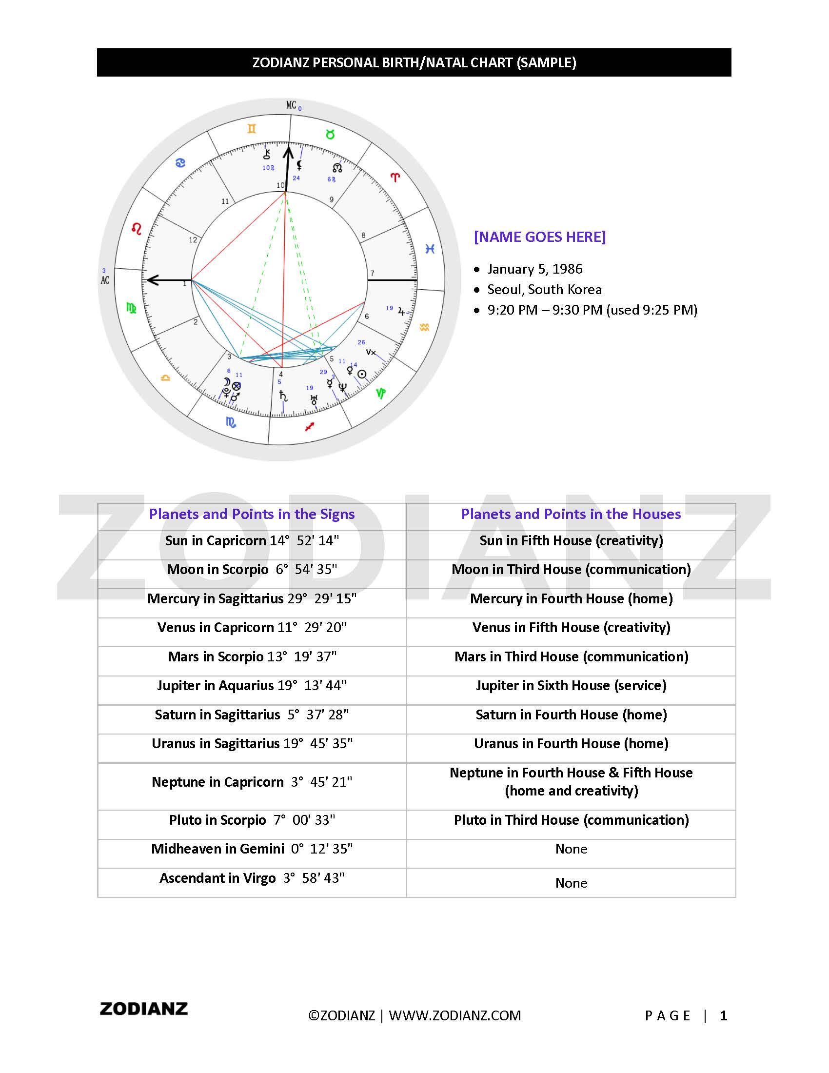 Get A Written Personal Birthnatal Chart By Joan Zodianz