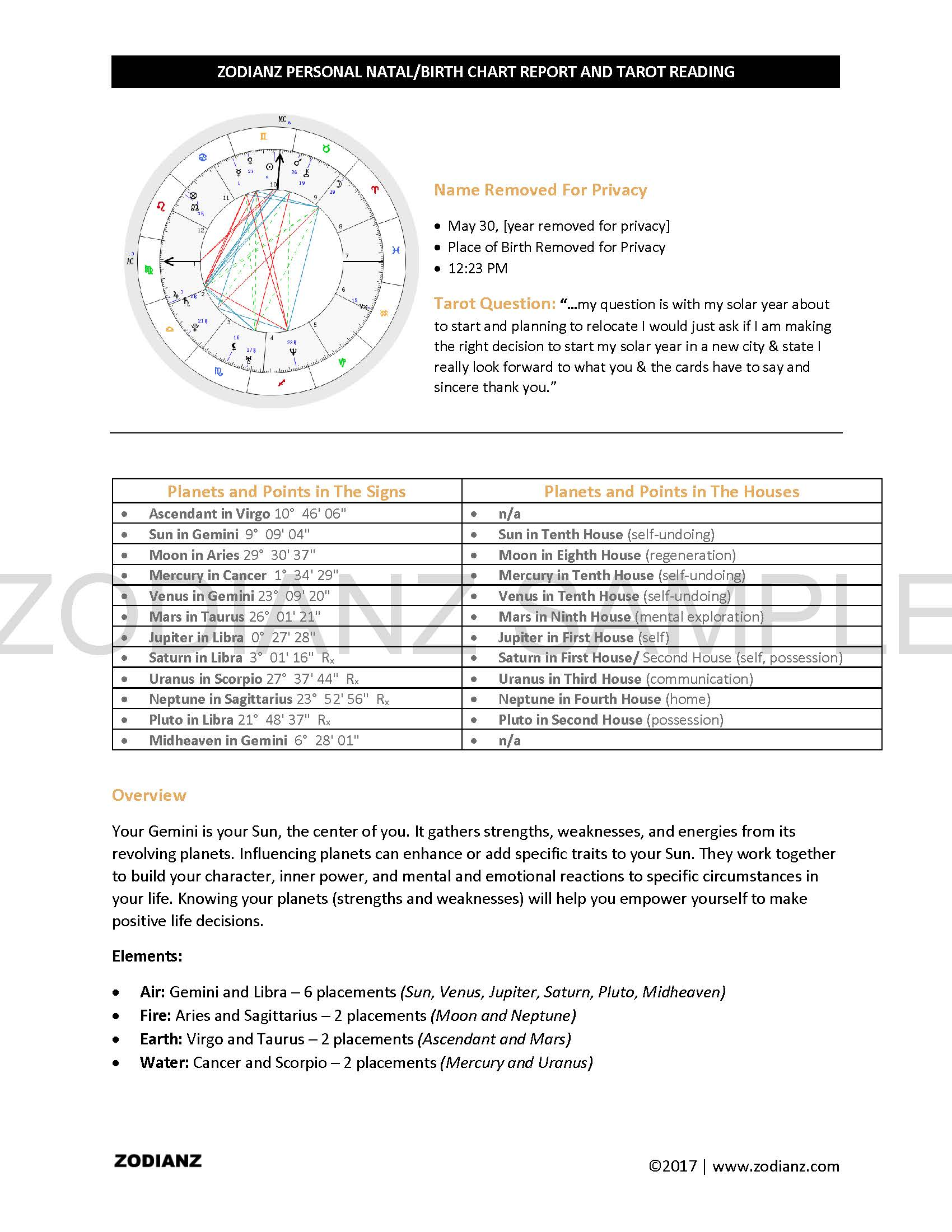 Get a written personal birthnatal chart by joan zodianz written personal birthnatal chart geenschuldenfo Image collections